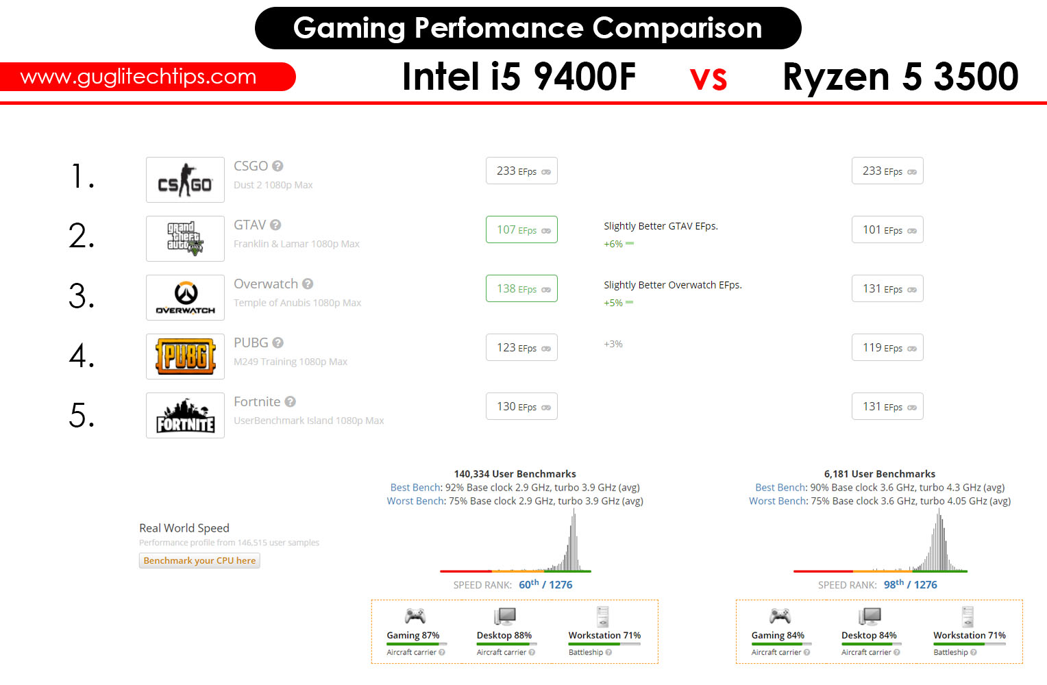 Intel i5 9400F vs AMD Ryzen 5 Processor Gaming Performance